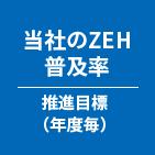 当社のZEH普及率 推進目標(年度毎)
