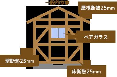 一般的な家