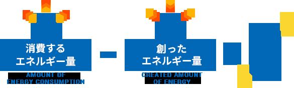 消費するエネルギー量(amount of energy consumption) - 創ったエネルギー量(Created amount of energy) = 0