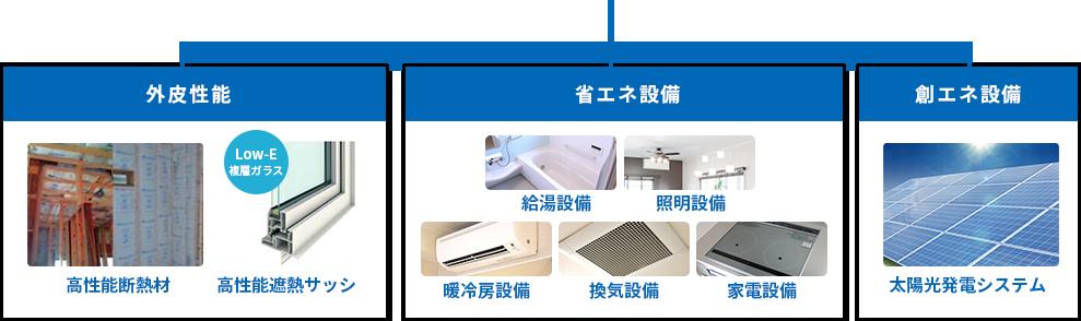 外皮性能 高性能断熱材 高性能遮熱サッシ / 省エネ設備 給湯設備 照明設備 暖冷房設備 換気設備 家電設備 / 創エネ設備 太陽光発電システム