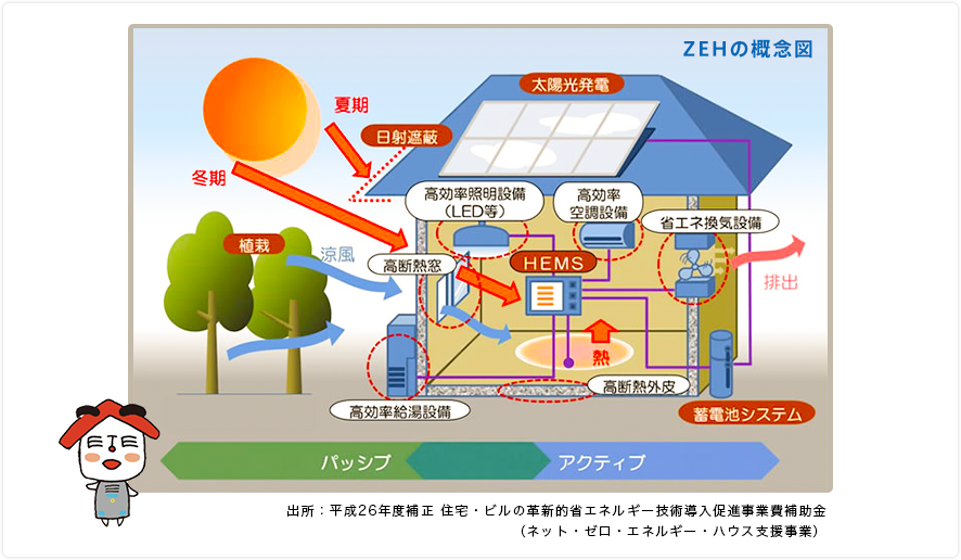 出所:平成26年度補正 住宅・ビルの革新的省エネルギー技術導入促進事業費補助金(ネット・ゼロ・エネルギー・ハウス支援事業)